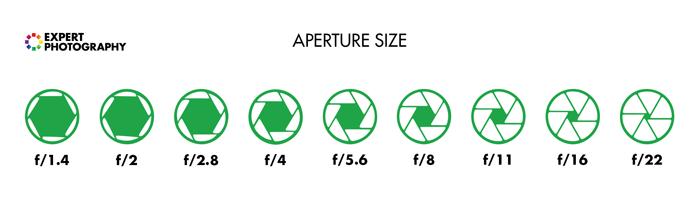 Aperture sizes at certain fstop settings