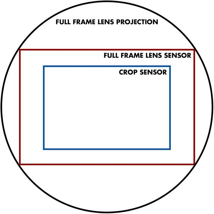 a diagram showing the crop factor for full frame lens projection, full frame lens sensor and crop sensor