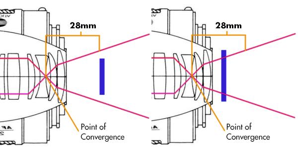 A diagram explaining how focal length works