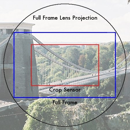 A graphic showing the difference between full-frame and crop sensor cameras - Photography Gear