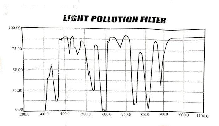 A chart showing absorption spectrum for the Skywatcher LPR filter.