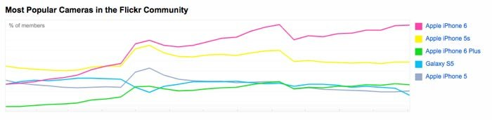 A graph showing the most popular cameras in the Flickr Community within the most popular smartphones