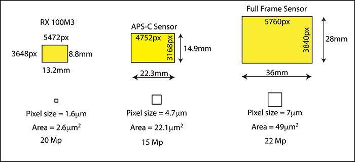 Diagrama com tamanhos de sensor full-frame Sony RX 100M3, Canon EOS 50D APS-C e 5D MkIII comparados