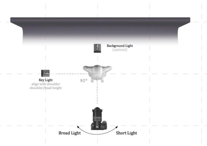 Light plan illustrating the split lighting for portrait setup