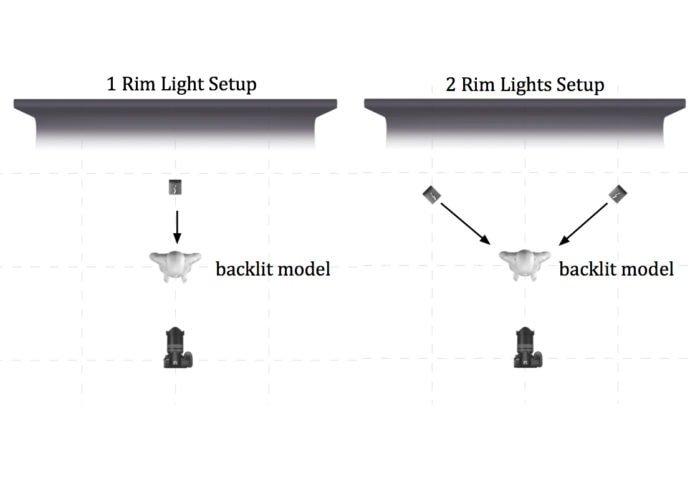 Light plan illustrating rim lighting using one or two lights