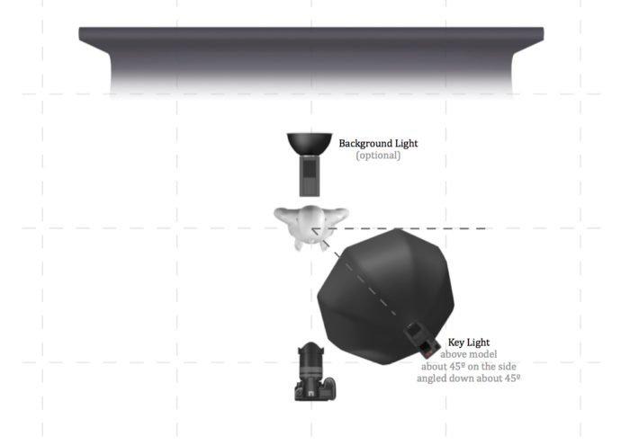 Light plan illustrating soft loop / Rembrandt lighting setup