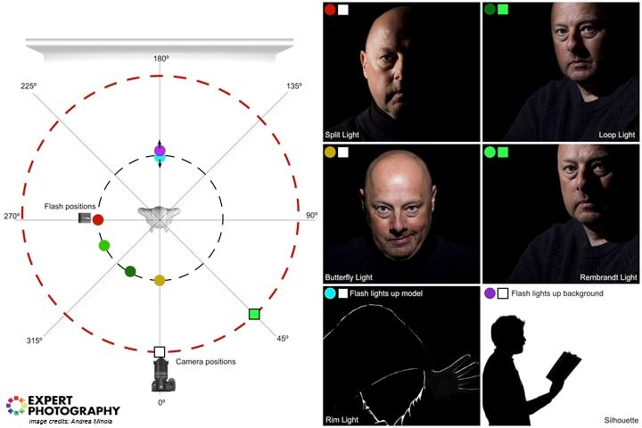 A diagram of single light portrait lighting patterns with diagram and examples