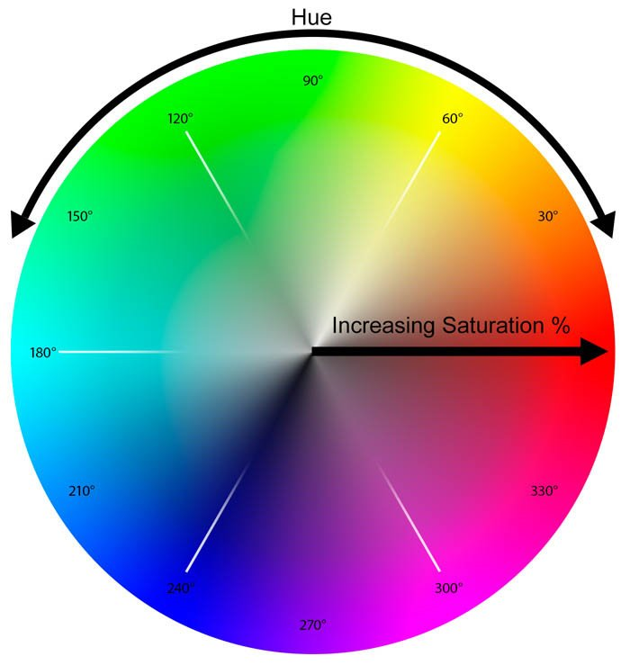 A diagram showing increasing Saturation and Vibrance