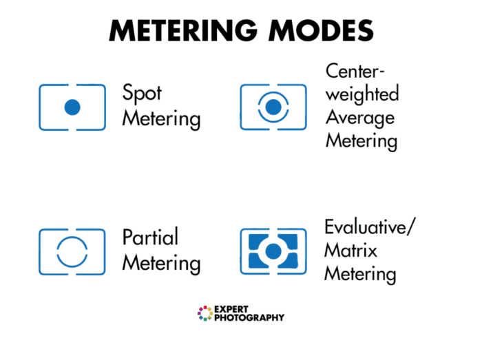 Metering modes to help understanding exposure