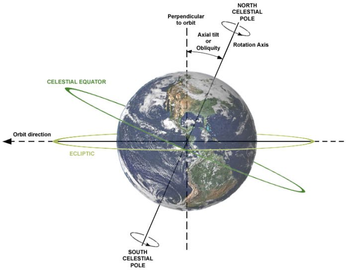 Image showing the Earth's movement on its axis