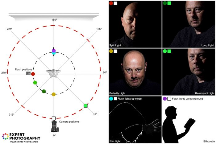 A diagram and lighting guide for fashion photography lighting patterns