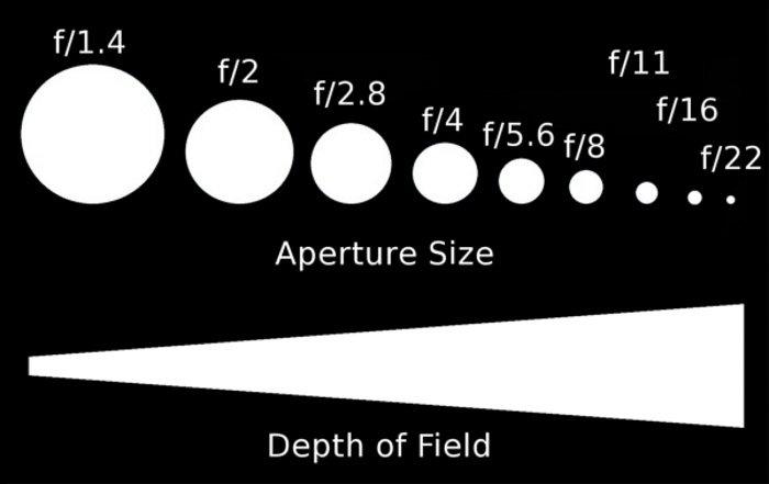 Diagram explaining aperture and depth of field