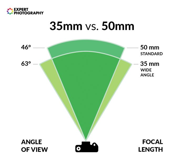 A diagram showing the difference difference between 35mm and 50mm lens angle of view and focal length