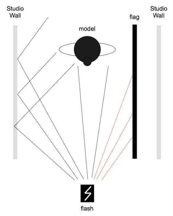 Diagram showing how to control the light in the studio with a flag. Platon photography.