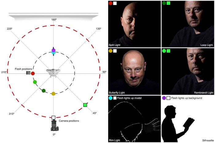 A scheme showing the relative position of light, camera and model to create some of the most common lighting setups used in studio portrait photography.