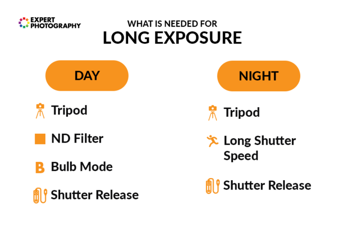 A list of camera equipment and settings required for both day and night long exposure image