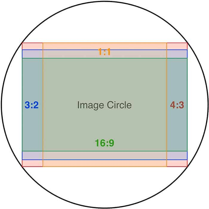 A diagram for understanding what is aspect ratio photography