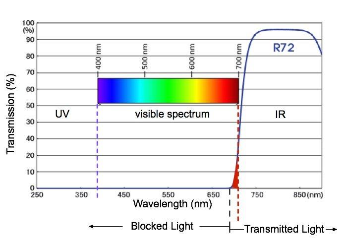 Diagram of transmission spectra for the HOYA R72 infrared filter.