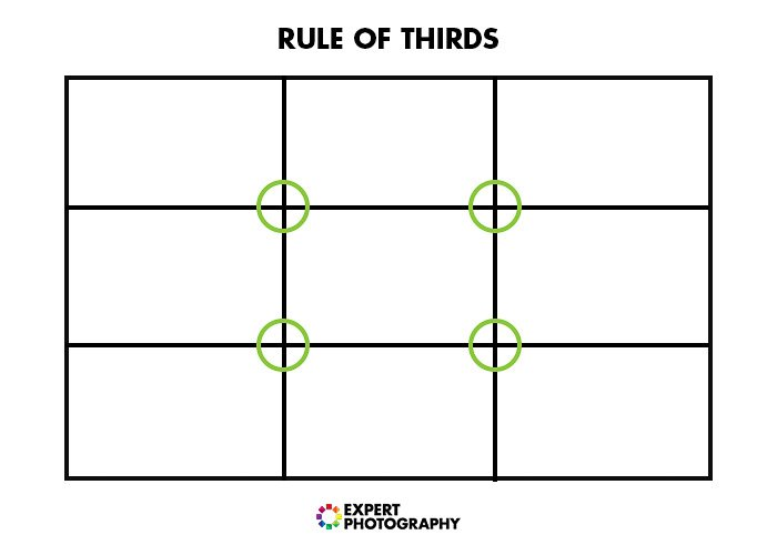 Rule of thirds diagram for product photography tips for composition