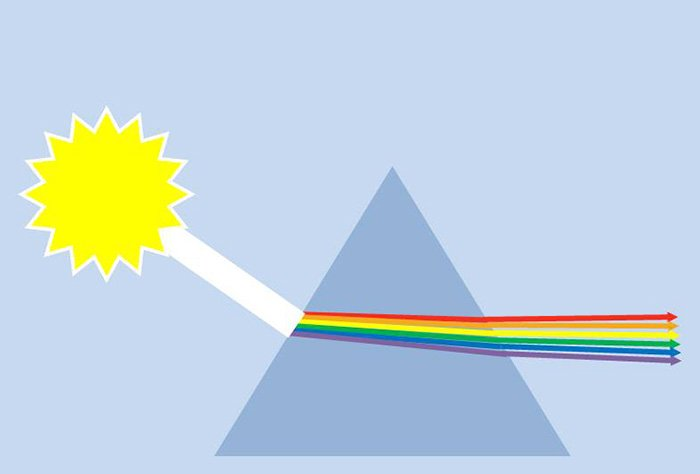 Diagram showing the journey of refracted light through a prism to create a rainbow effect