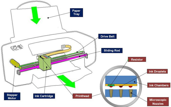 Diagram showing the functions of a Canon Pixma Pro-100S photo printer