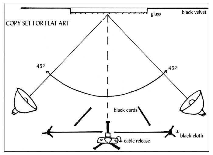 A diagram showing the standard light setting for photographing artwork