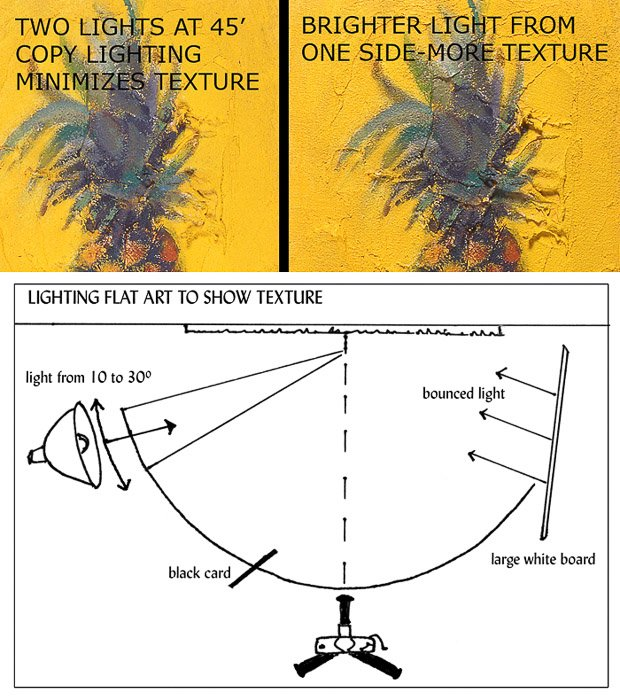 Diagrams showing the correct lighting setup for photographing artwork