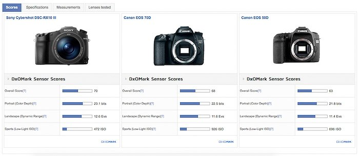 Screenshot of a table showing the performance comparison between a 2016 Sony RX10 Mark III and a 2013 Canon EOS 70D and a 2008 Canon EOS 50D.