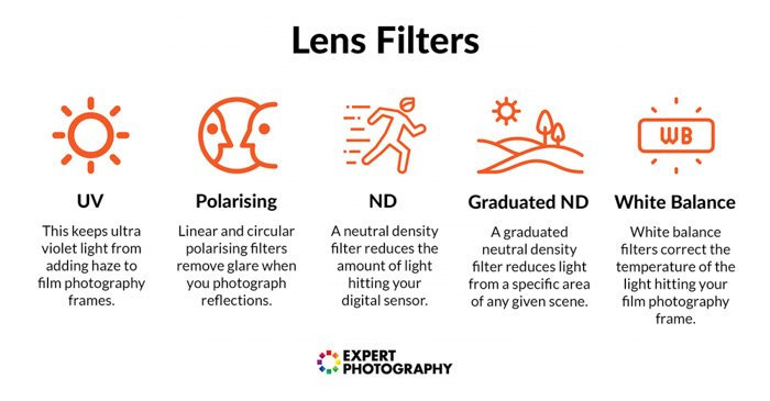 Icons and brief description of different camera filters - UV filter, polarising filter, nd filter, gnd filter and white balance filters