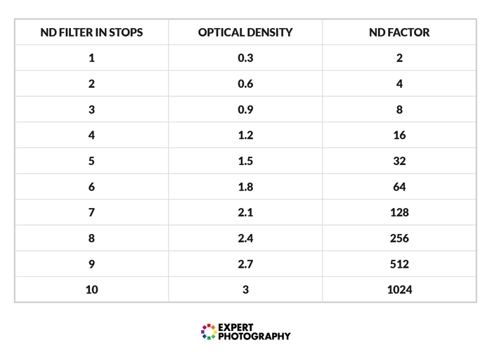 a chart comparing ND filter in stops to optical density and ND factor