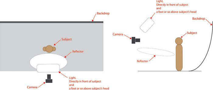 Diagram for butterfly lighting setup