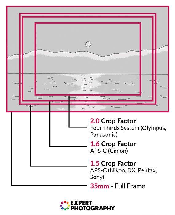 解释与不同大小的长方形和乘法器效应的裁剪因子与35mm满帧的常规效果