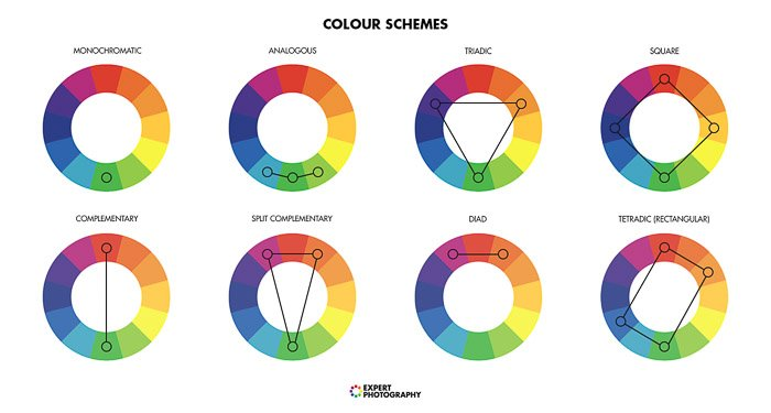 a diagram explaining colour schemes for color gel photography lighting