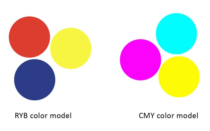 A diagram explaining how complementary colors work in photography
