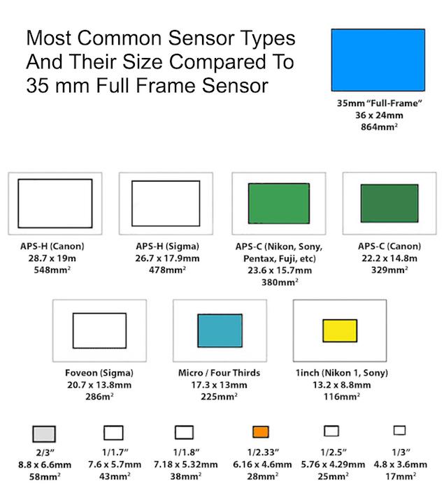 Diagram explaing camera sensor size comparison between the most common types of digital sensors and the 35 mm full frame sensor.