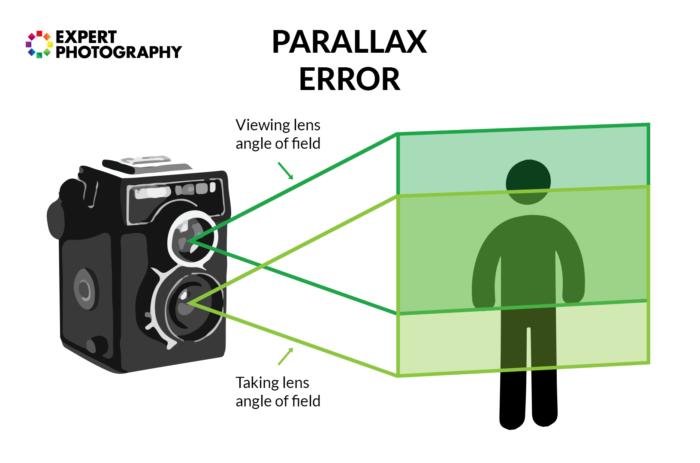 Infographic explaining the parallax error