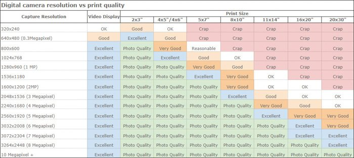 A table showing digital cameras resolution vs print quality