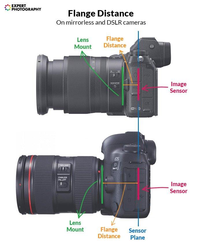 diagram explaining flange distance on mirrorless and DSLR cameras