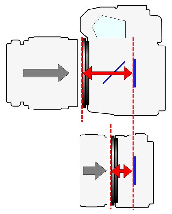 a diagram showing the flange distance of a camera