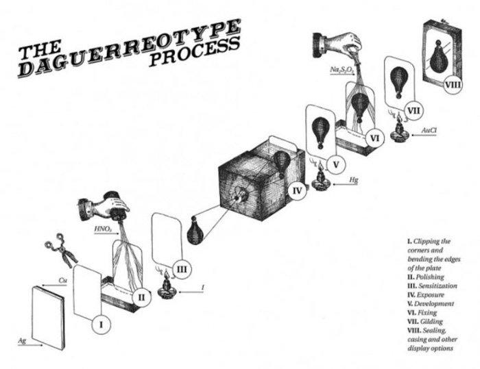 A diagram explaining the Daguerreotype process