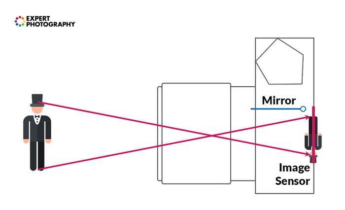 A diagram explaining focal length and how light passes through a camera sensor