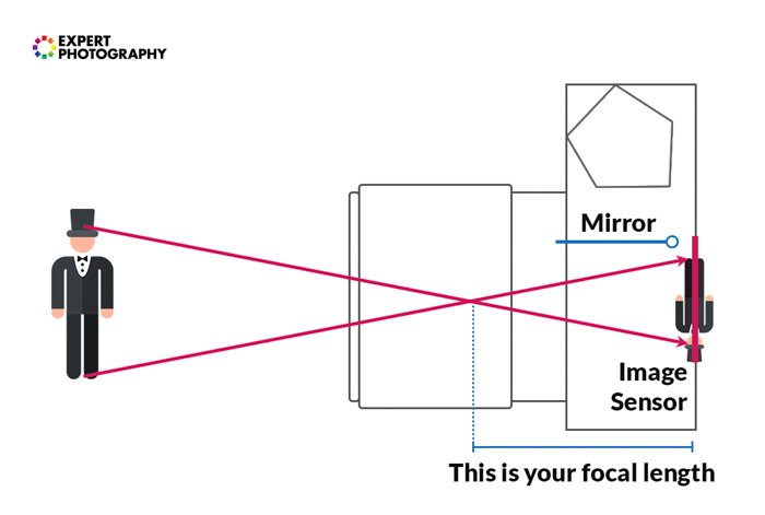 A diagram explaining howa nodal point works in a camera - camera lens guide