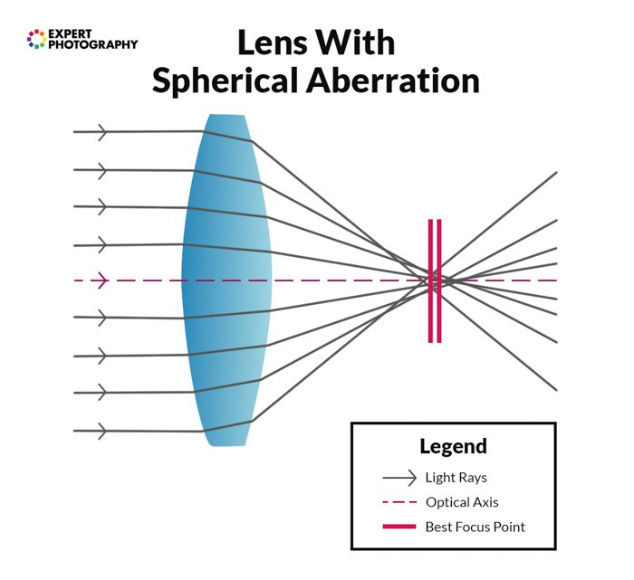 A diagram showing a lens with spherical aberration