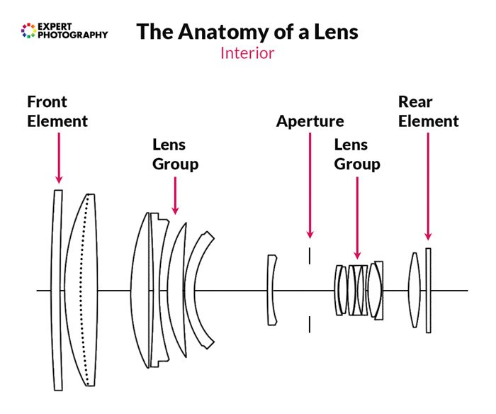 A diagram showing the interior the anatomy of a camera lens