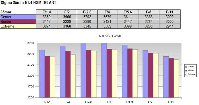 MTF chart for Sigma 85 mm f/1.4 lens