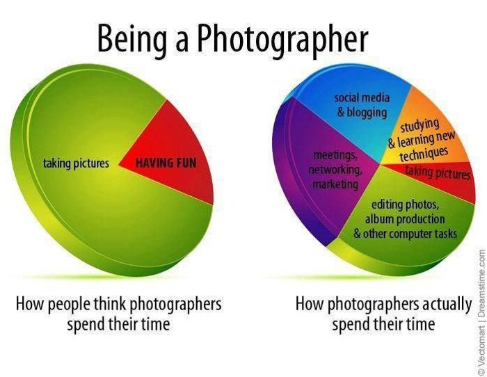 how photographers spend their time photography meme