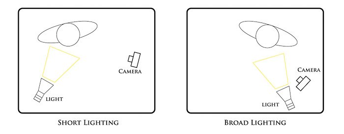 diagram showing the basic short and broad lighting setups