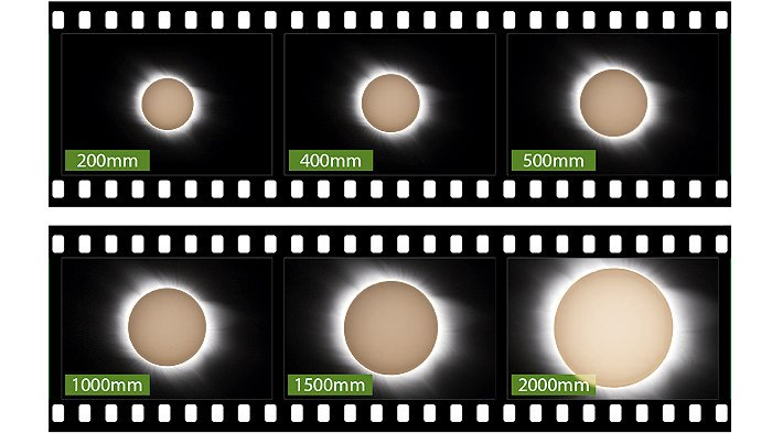 How the Sun will fit the frame using different focal lengths. solar photography tips