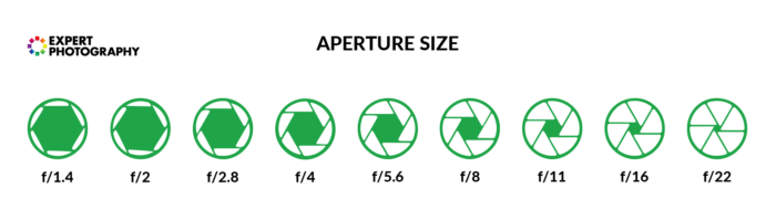 a diagram showing aperture size from f/1.4 to f/22
