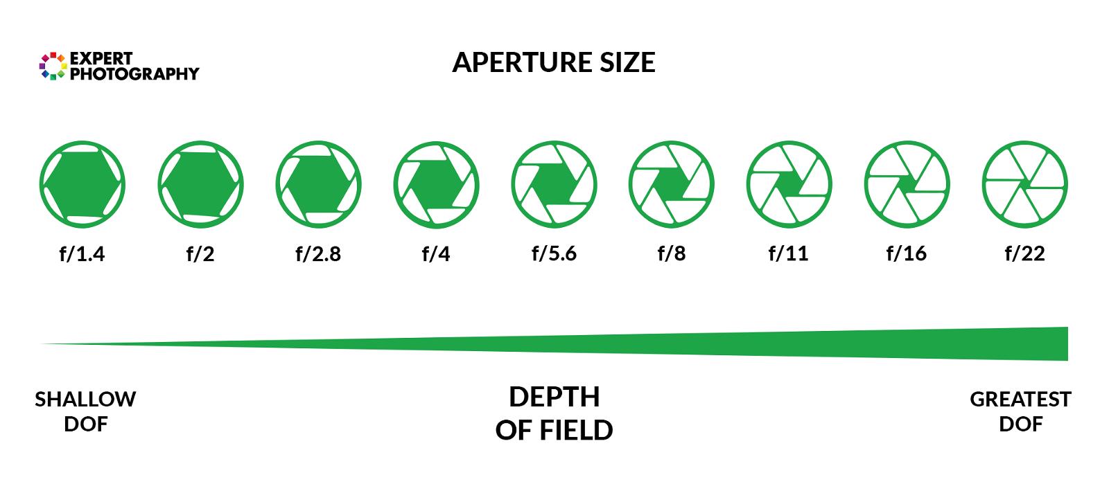 Diagram showing aperture size